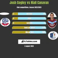 Josh Cogley vs Niall Canavan h2h player stats