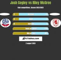Josh Cogley vs Riley McGree h2h player stats