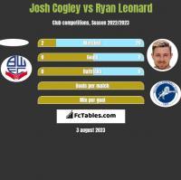 Josh Cogley vs Ryan Leonard h2h player stats
