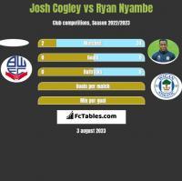 Josh Cogley vs Ryan Nyambe h2h player stats