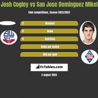 Josh Cogley vs San Jose Dominguez Mikel h2h player stats