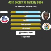 Josh Cogley vs Fankaty Dabo h2h player stats