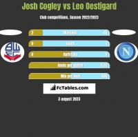 Josh Cogley vs Leo Oestigard h2h player stats