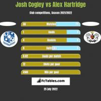Josh Cogley vs Alex Hartridge h2h player stats