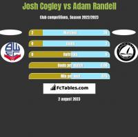 Josh Cogley vs Adam Randell h2h player stats