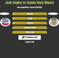 Josh Cogley vs Caolan Boyd-Munce h2h player stats