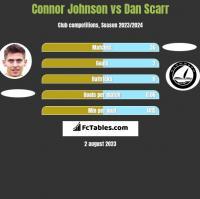 Connor Johnson vs Dan Scarr h2h player stats