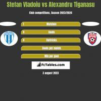 Stefan Vladoiu vs Alexandru Tiganasu h2h player stats