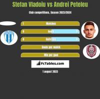 Stefan Vladoiu vs Andrei Peteleu h2h player stats