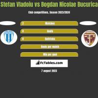 Stefan Vladoiu vs Bogdan Nicolae Bucurica h2h player stats