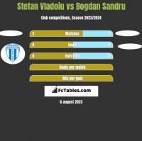 Stefan Vladoiu vs Bogdan Sandru h2h player stats
