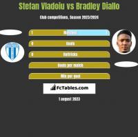 Stefan Vladoiu vs Bradley Diallo h2h player stats