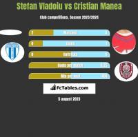 Stefan Vladoiu vs Cristian Manea h2h player stats