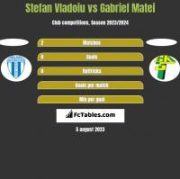 Stefan Vladoiu vs Gabriel Matei h2h player stats