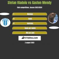 Stefan Vladoiu vs Gaston Mendy h2h player stats