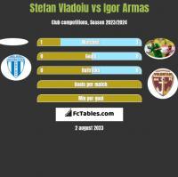 Stefan Vladoiu vs Igor Armas h2h player stats