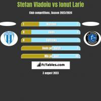 Stefan Vladoiu vs Ionut Larie h2h player stats