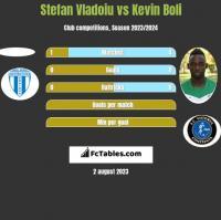 Stefan Vladoiu vs Kevin Boli h2h player stats