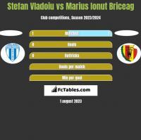 Stefan Vladoiu vs Marius Ionut Briceag h2h player stats