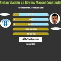 Stefan Vladoiu vs Marius Marcel Constantin h2h player stats