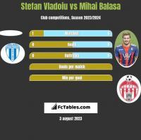 Stefan Vladoiu vs Mihai Balasa h2h player stats