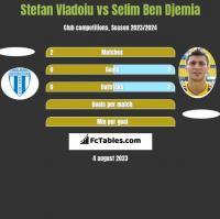 Stefan Vladoiu vs Selim Ben Djemia h2h player stats