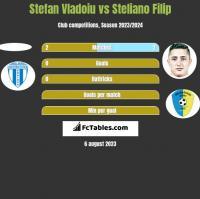 Stefan Vladoiu vs Steliano Filip h2h player stats