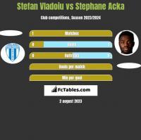 Stefan Vladoiu vs Stephane Acka h2h player stats