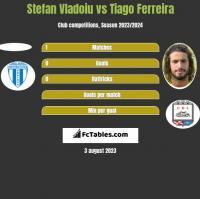 Stefan Vladoiu vs Tiago Ferreira h2h player stats