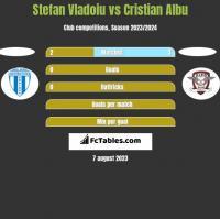 Stefan Vladoiu vs Cristian Albu h2h player stats