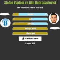 Stefan Vladoiu vs Alin Dobrosavlevici h2h player stats