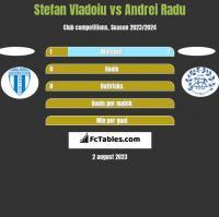 Stefan Vladoiu vs Andrei Radu h2h player stats