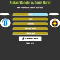 Stefan Vladoiu vs Denis Harut h2h player stats