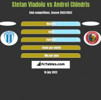 Stefan Vladoiu vs Andrei Chindris h2h player stats