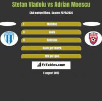 Stefan Vladoiu vs Adrian Moescu h2h player stats