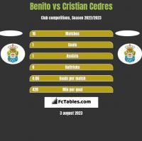 Benito vs Cristian Cedres h2h player stats