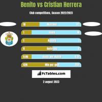 Benito vs Cristian Herrera h2h player stats