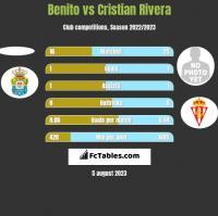 Benito vs Cristian Rivera h2h player stats
