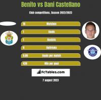 Benito vs Dani Castellano h2h player stats