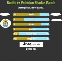 Benito vs Federico Nicolas Varela h2h player stats