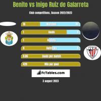 Benito vs Inigo Ruiz de Galarreta h2h player stats