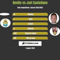 Benito vs Javi Castellano h2h player stats