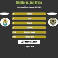 Benito vs Jon Erice h2h player stats