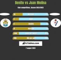 Benito vs Juan Molina h2h player stats