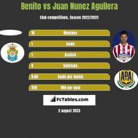 Benito vs Juan Nunez Aguilera h2h player stats