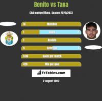 Benito vs Tana h2h player stats