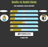 Benito vs Daniel Ojeda h2h player stats
