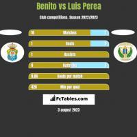 Benito vs Luis Perea h2h player stats