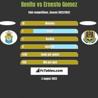 Benito vs Ernesto Gomez h2h player stats