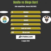 Benito vs Diego Barri h2h player stats